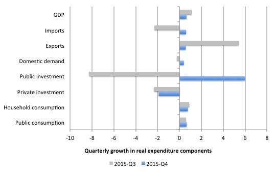 Australia_Qtr_Growth_Real_Expenditure_December_2015