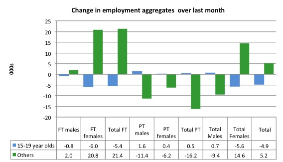 Australia_changes_employment_by_age_last_month_to_February_2016