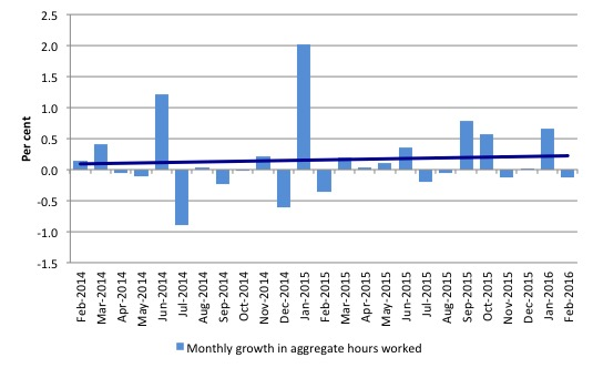 Australia_monthly_growth_hours_worked_and_trend_February_2016