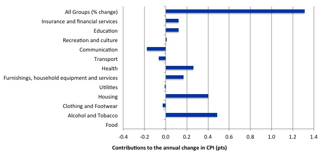 Australia_annual_contributions_inflation_March_2016