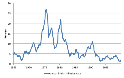 UK_Annual_Inflation_1965_1999