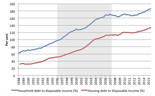 Australia_HH_Debt_YD_1988_Dec_2015