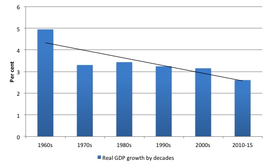 Australia_Real_GDP_growth_decades