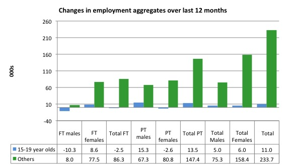 Australia_changes_employment_by_age_12_months_to_April_2016