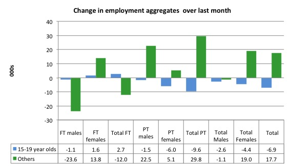 Australia_changes_employment_by_age_last_month_to_April_2016