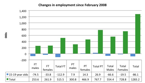 Australia_changes_employment_by_age_Feb_2008_May_2016