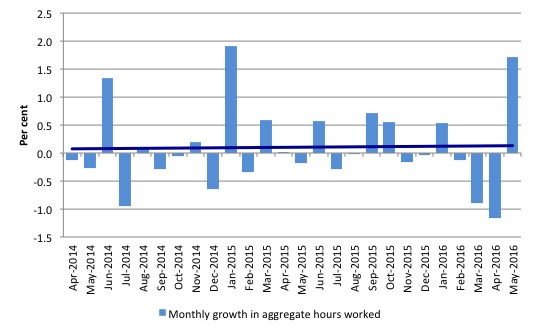 Australia_monthly_growth_hours_worked_and_trend_May_2016