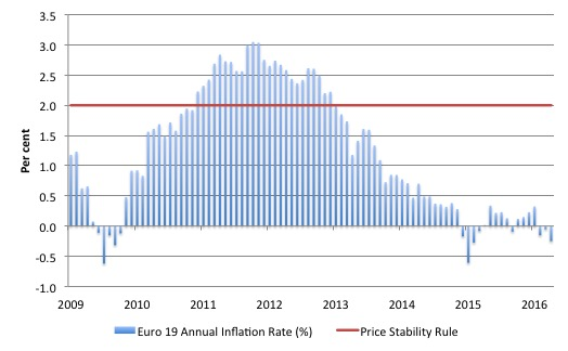 ECB_Price_Stability_Inflation_2009_April_2016