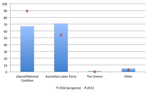 Australia_2016_Fed_Election_Provisional
