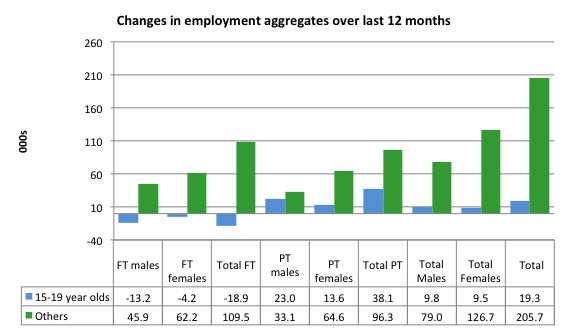 Australia_changes_employment_by_age_12_months_to_June_2016.jp