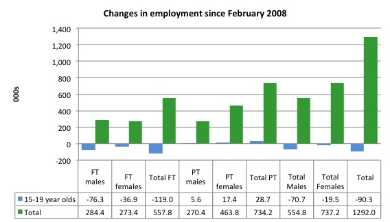 Australia_changes_employment_by_age_Feb_2008_June_2016