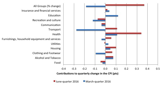 Australia_qrtly_contributions_inflation_June_2016