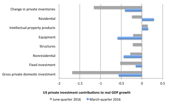 US_contributions_growth_investment_June_2016
