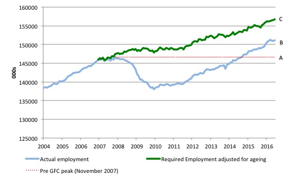US_simulated_employment_and_actual_2004_June_2016