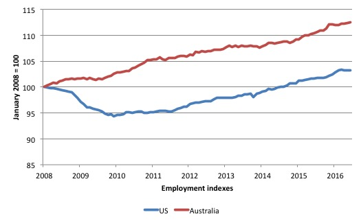 Australia_US_employment_indexes_2008_June_2016