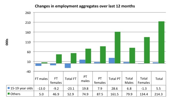 Australia_changes_employment_by_age_12_months_to_July_2016