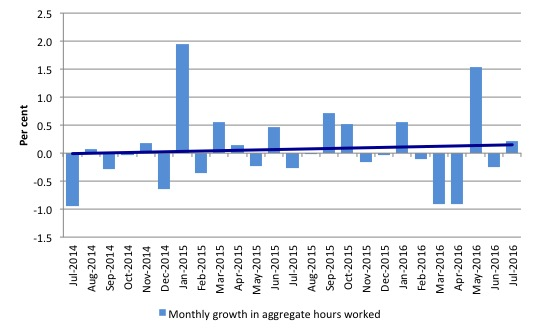 Australia_monthly_growth_hours_worked_and_trend_July_2016