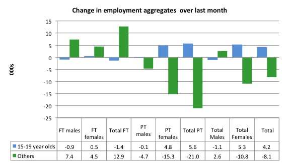 australia_changes_employment_by_age_last_month_to_august_2016