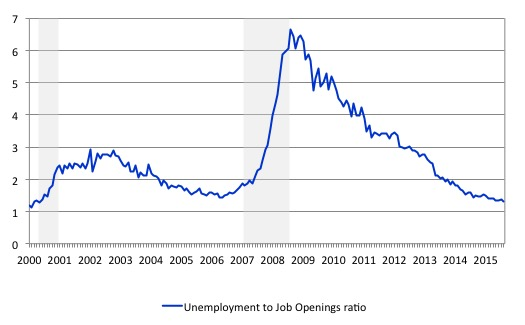 US_unemployed_per_job_opening_July_2016