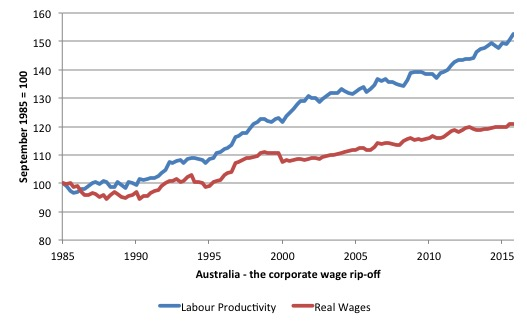 australia_corporate_wage_rip_off_1985_2016
