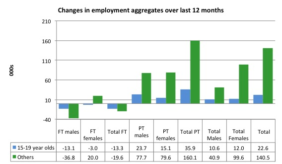 australia_changes_employment_by_age_12_months_to_september_2016