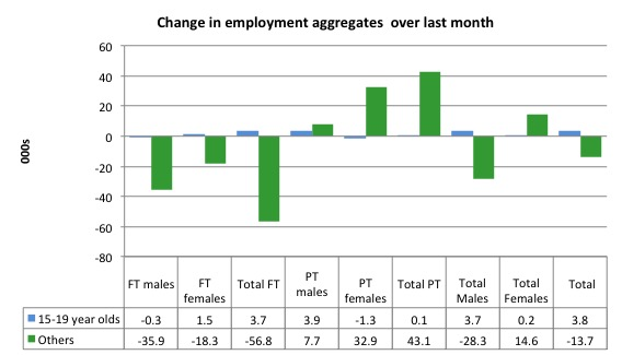 australia_changes_employment_by_age_last_month_to_september_2016