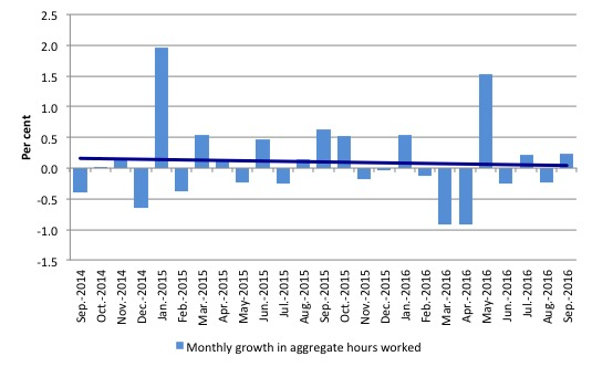 australia_monthly_growth_hours_worked_and_trend_september_2016