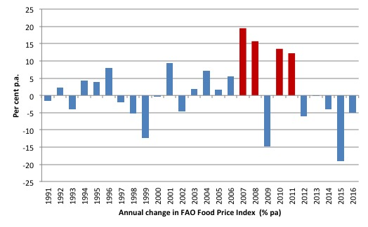 fao_food_price_index_annual_change_1991_2016