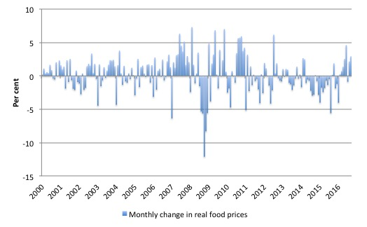fao_food_price_index_monthly_change_2000_september_2016