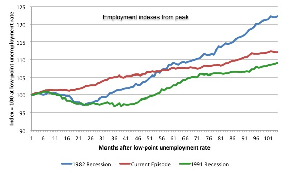 australia_3_recession_employment_indexes_october_2016