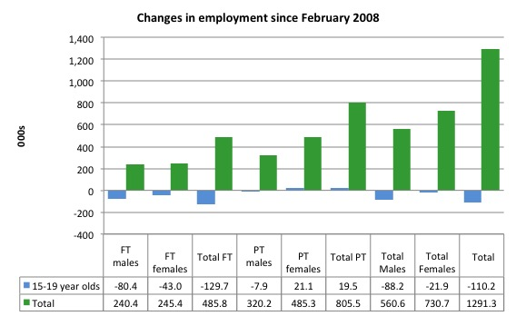 australia_changes_employment_by_age_feb_2008_october_2016