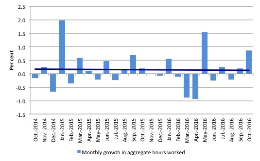 australia_monthly_growth_hours_worked_and_trend_october_2016