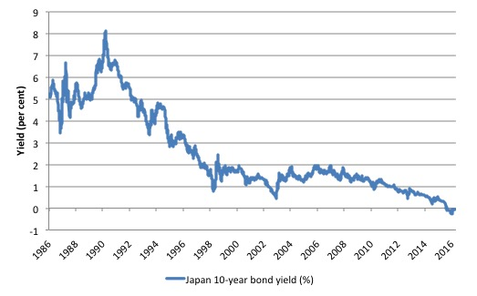 japan_10y_bond_yield_1986_october_31_2016