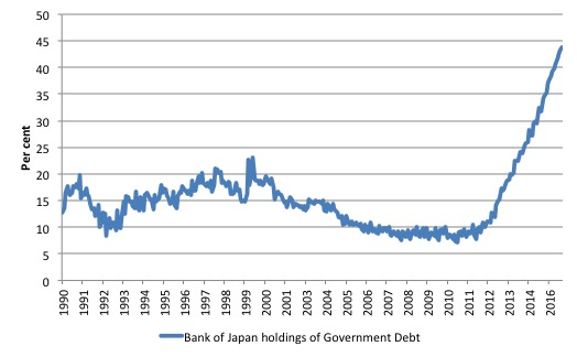 japan_boj_proportion_total_jgb_1990_september_2016