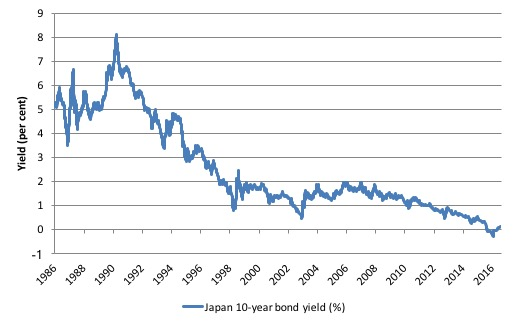 More fun in japanese bond markets bill mitchell billy blog there have been constant predictions since the early 1990s that the government of japan would run out of money because the bond markets would eventually fandeluxe Image collections