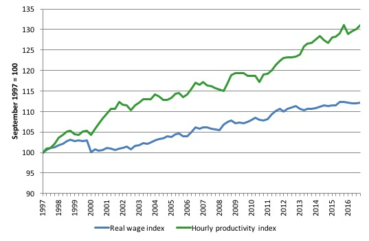 Australia – real wages growth zero and the rip-off of workers