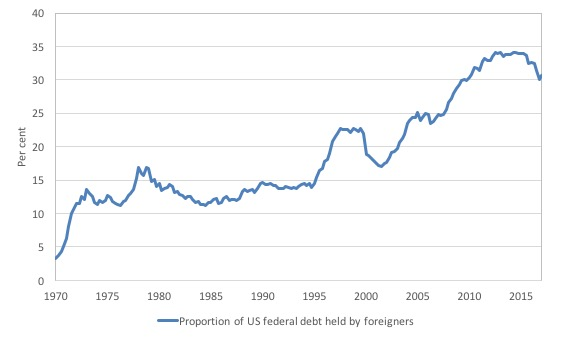 Central banks still funding government deficits and the sky remains you can see that the downturn since 2015 has not been very dramatic in historical times the us has witnessed variable shares of total debt held by fandeluxe Images