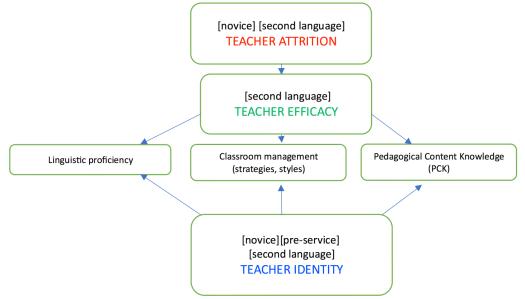 Figure 1: Second Language Teacher Attrition Research terms Source(s): Parks, 2017.