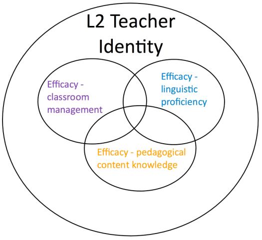 Figure 2: Second Langue Teacher Efficacy-Identity Source(s): Parks, 2017.