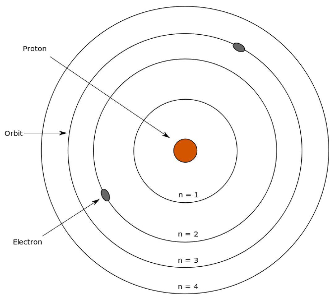 Mg Bohr Model