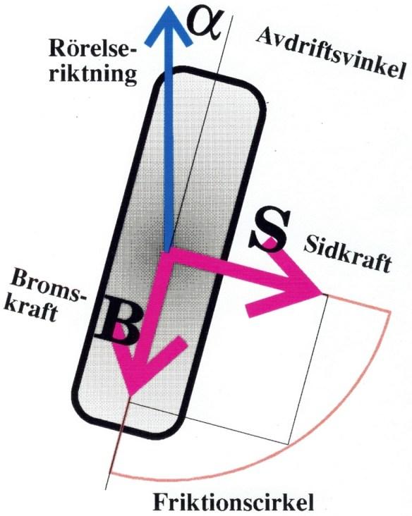 Tangentiella krafter från underlaget på ett rullande hjul.