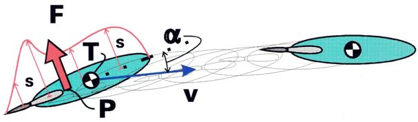Krafter från omgivande medium (luft eller vatten) på en farkost.