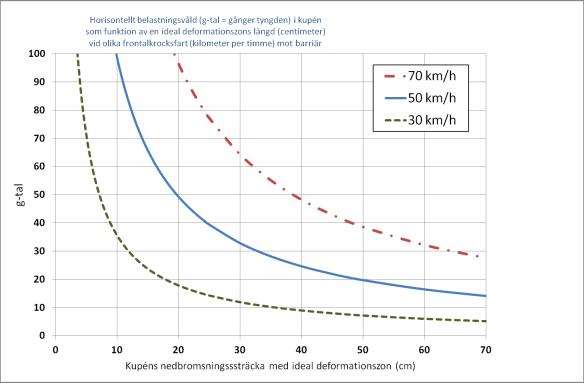 Diagram: g-tal som funktion av sträckan vid stopp med konstant acceleration från olika hastigheter (30-50-70 km/h).