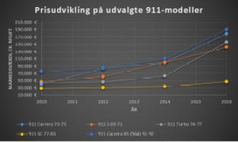 Data fra AutoBild Klassik Preisfinder, indhentet 7. februar 2016