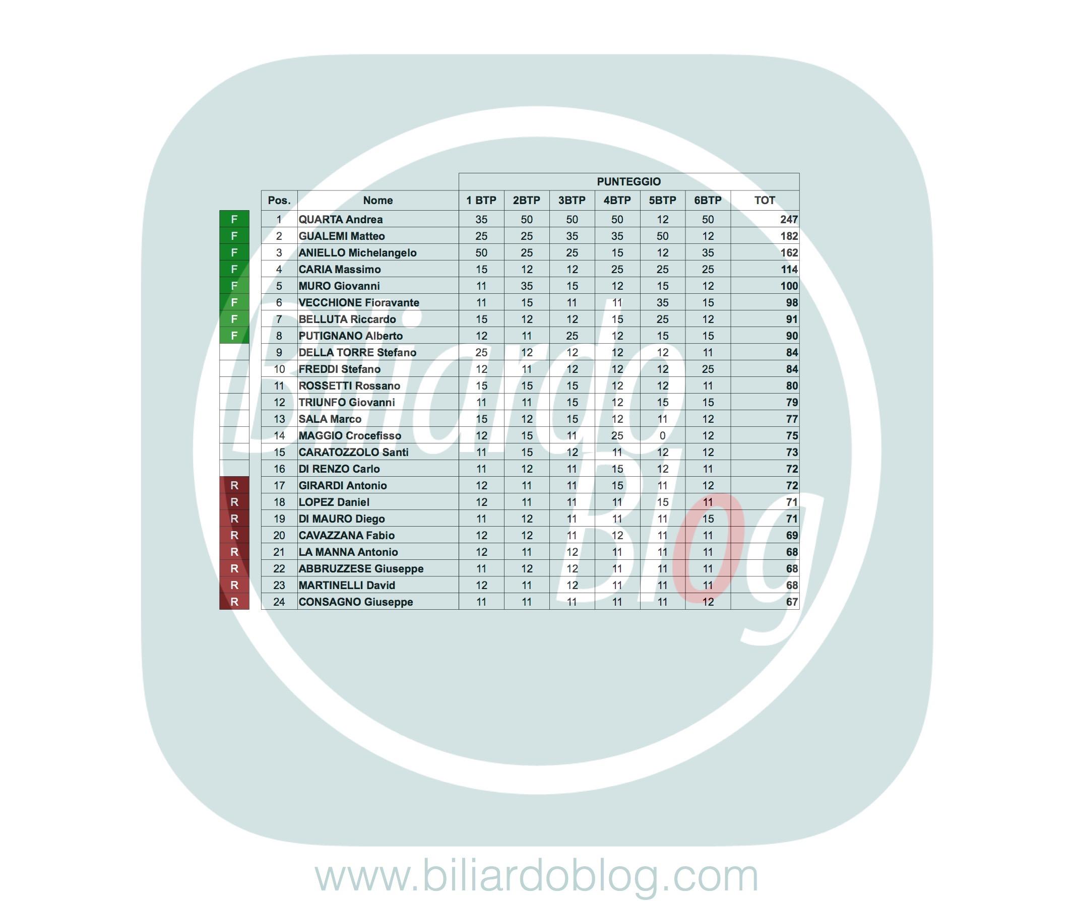 Poule finale del Campionato Italiano di Biliardo 2016: classifica Pro finale