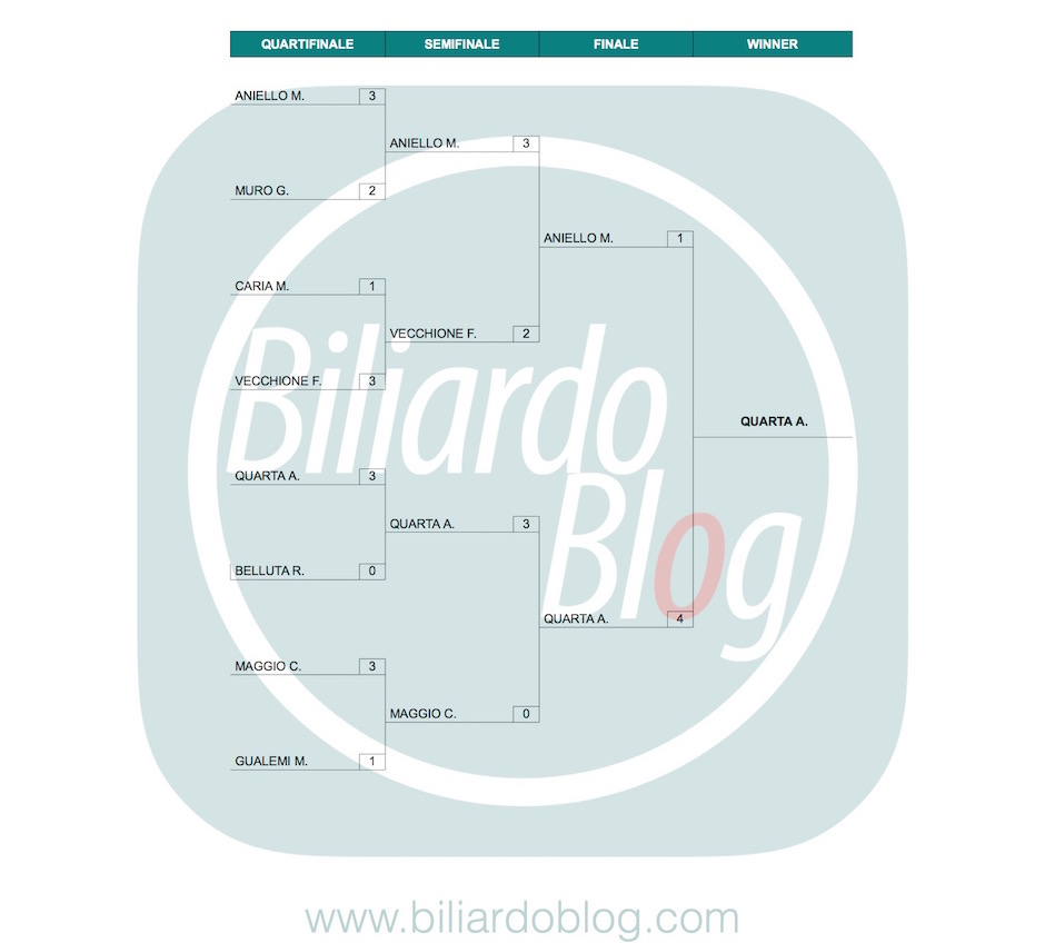 Risultati 3 della Tappa de I Principi del Biliardo