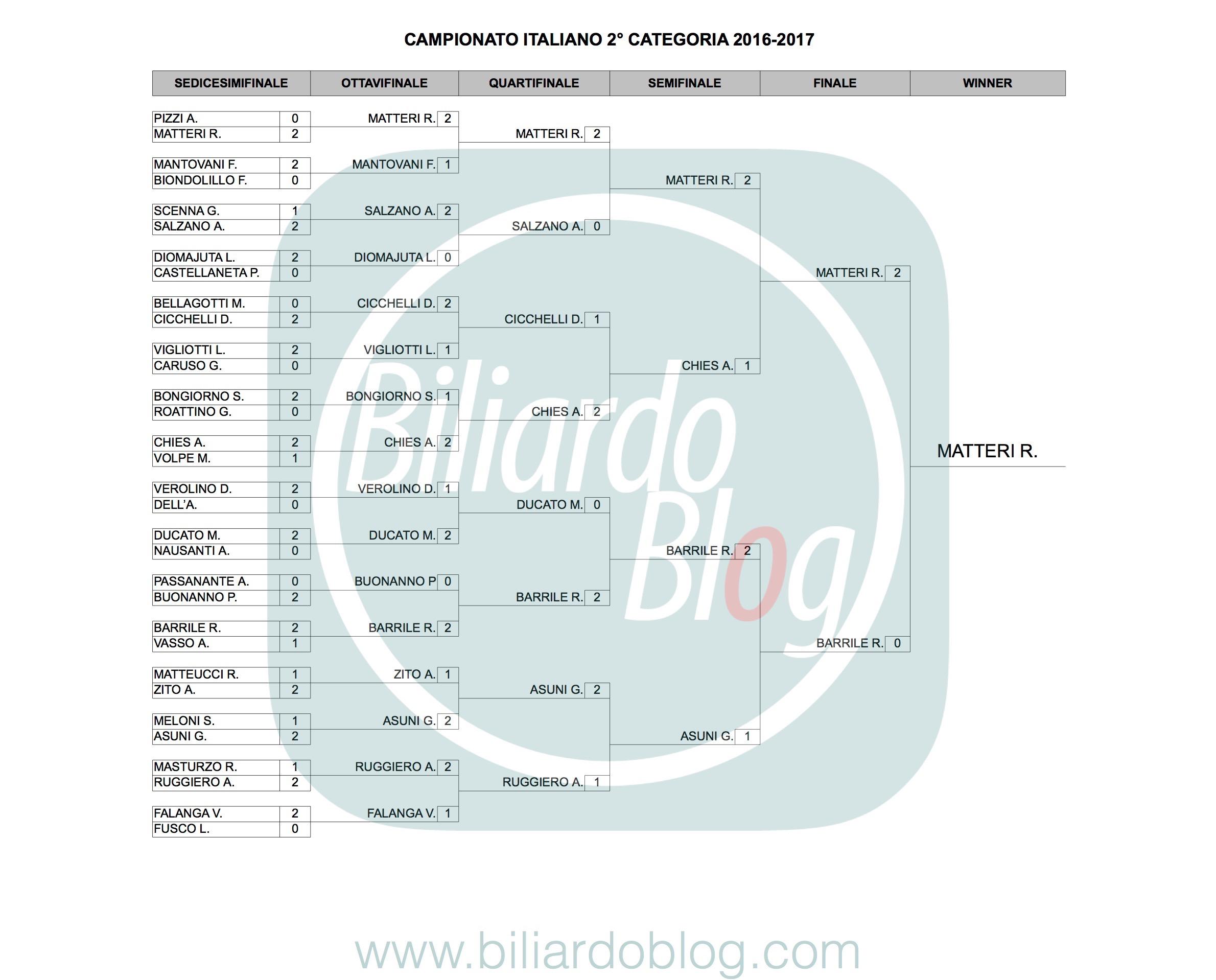 Campione Italiano Biliardo 2017: 2° Categoria