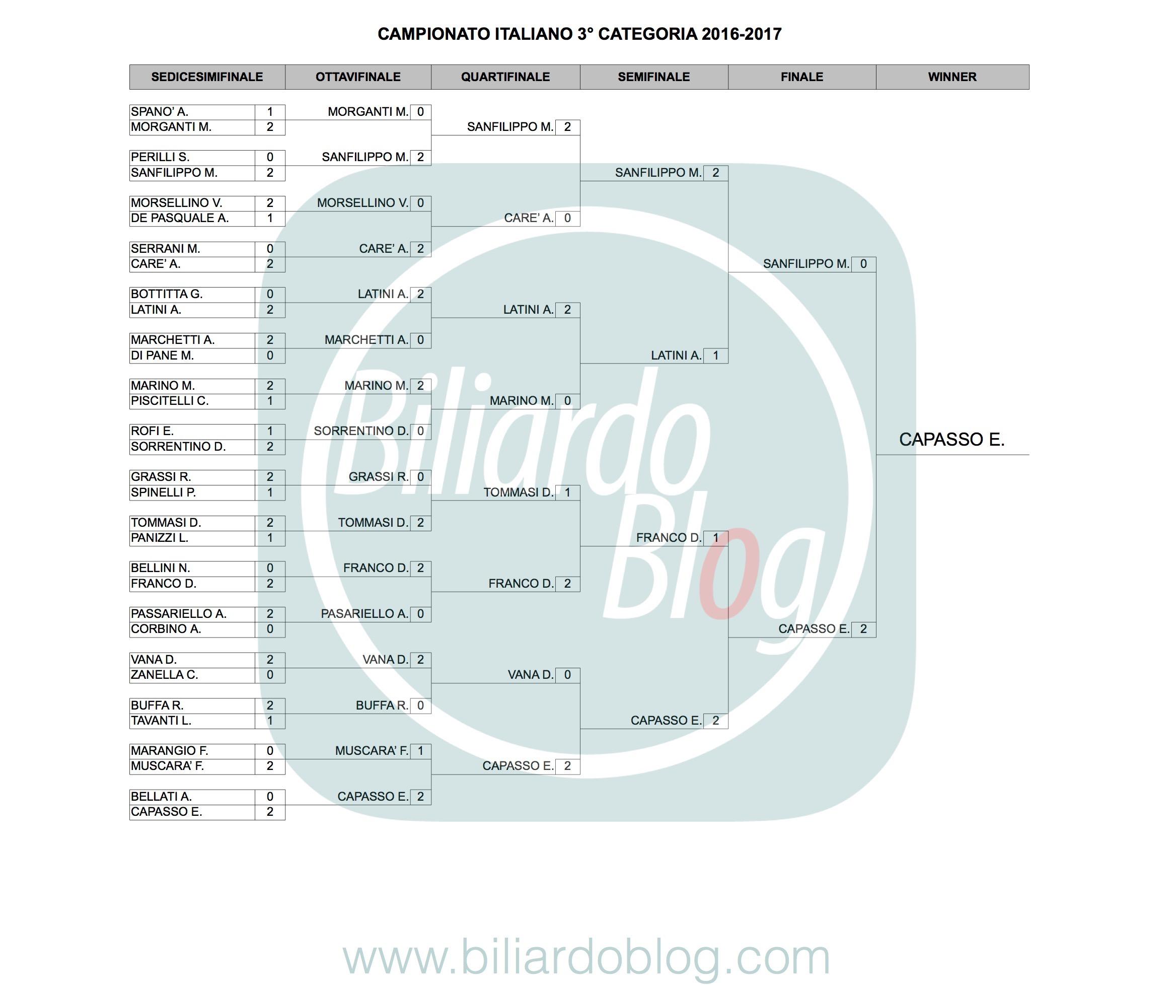 Campione Italiano Biliardo 2017: 3° Categoria