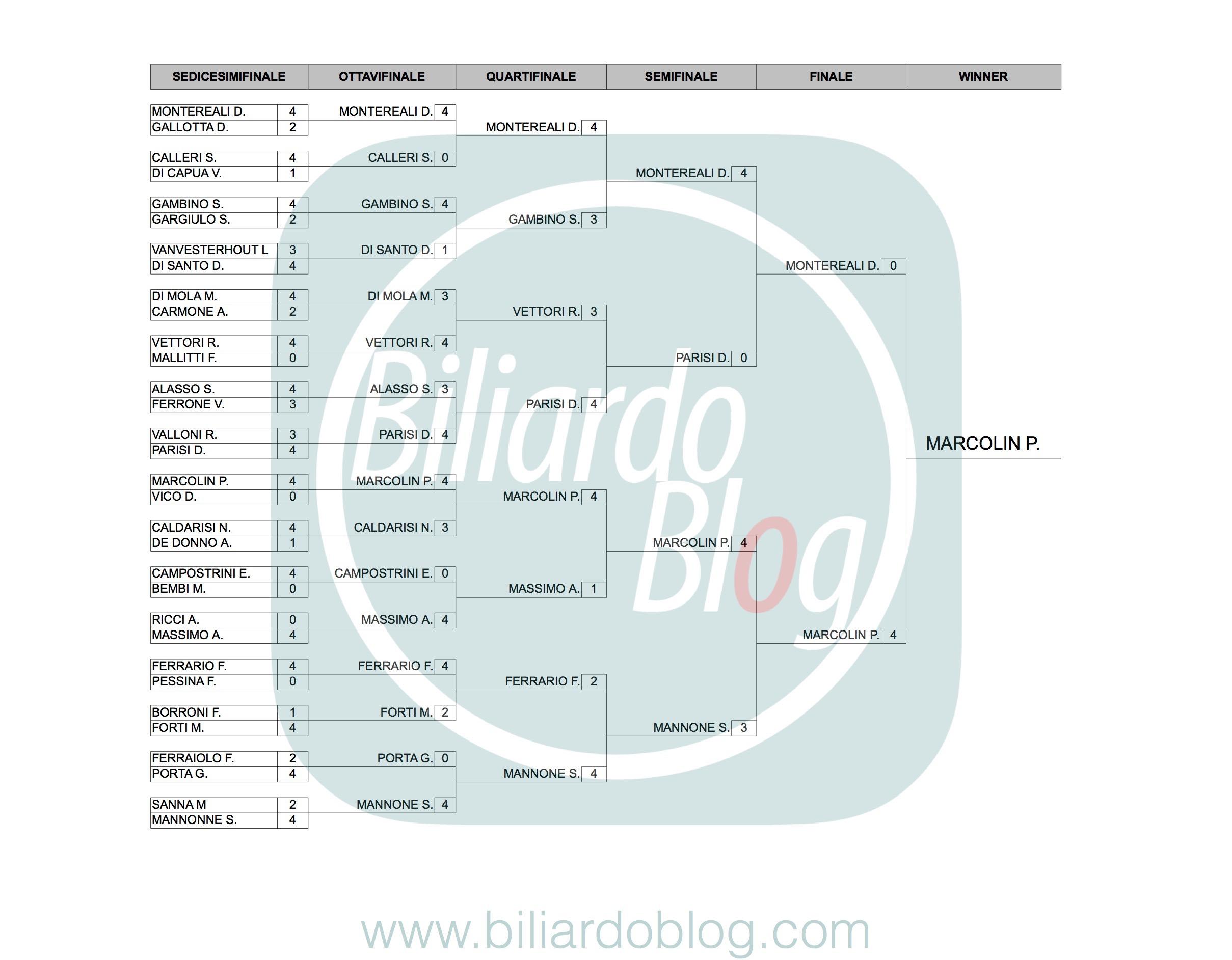 Campione Italiano Biliardo 2017 della Categoria Master