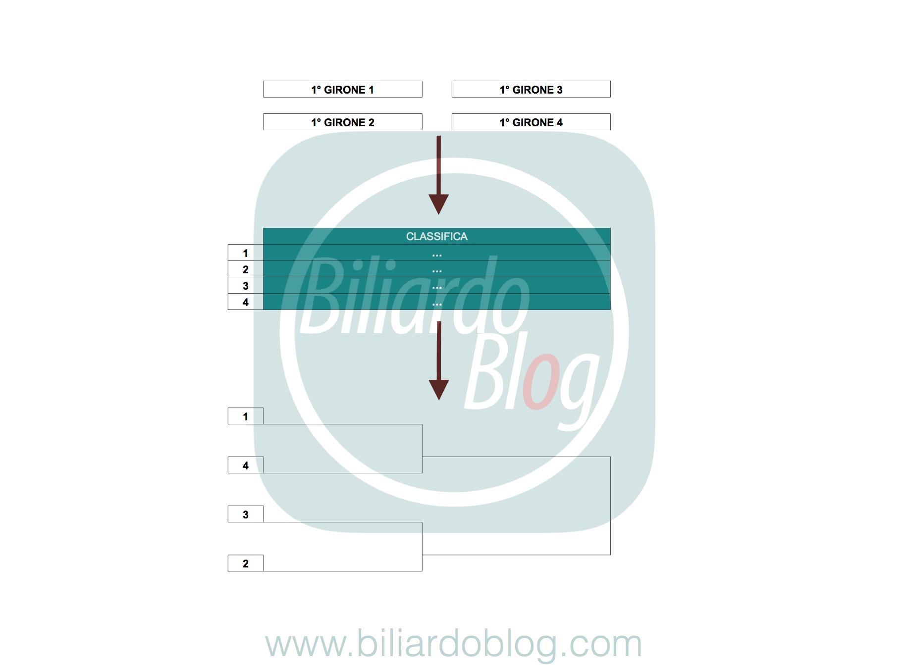 Campionato BTP di Biliardo 2017 2018: fase finale Pro